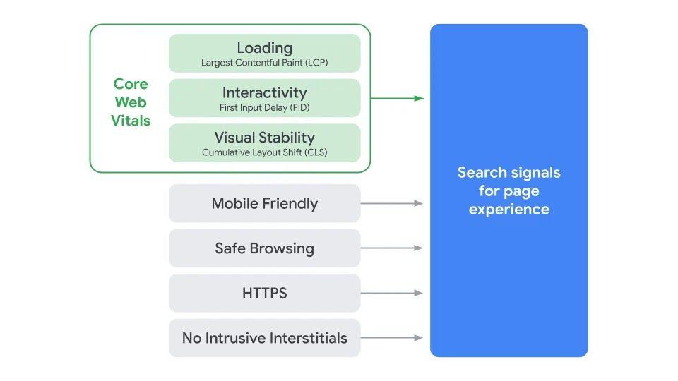 web_vital_structure_2021
